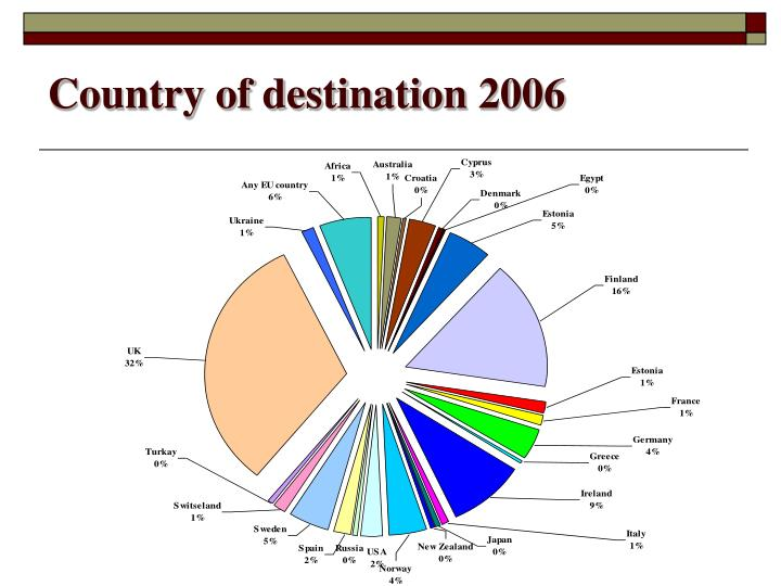 Country of destination