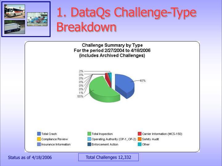 1. DataQs Challenge-Type Breakdown