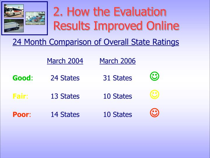 2. How the Evaluation Results Improved Online