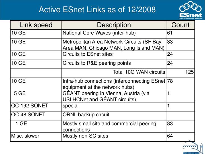 Active ESnet Links as of 12/2008
