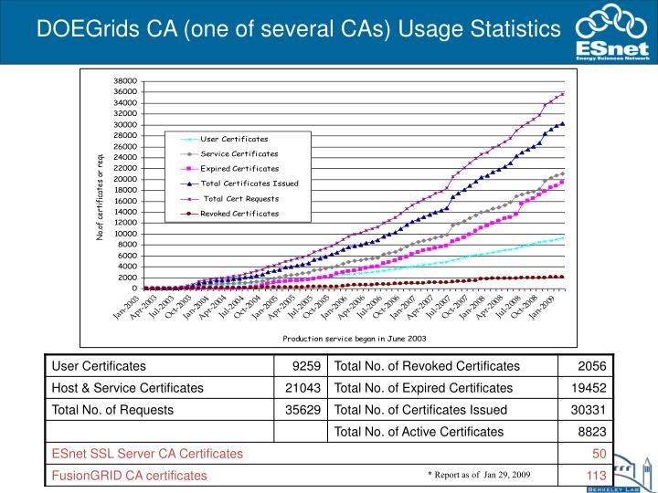 DOEGrids CA (one of several CAs) Usage Statistics