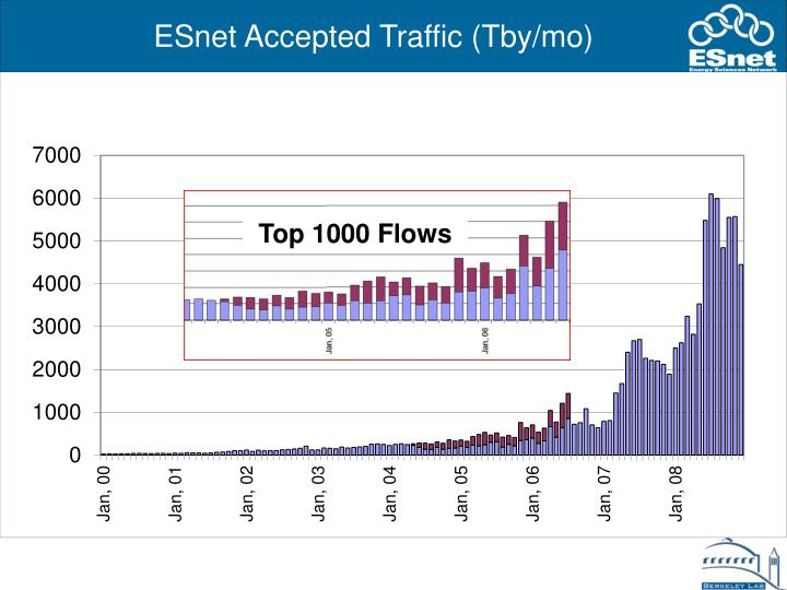 ESnet Accepted Traffic (Tby/mo)