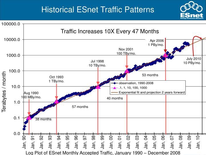 Historical ESnet Traffic Patterns