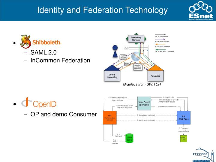 Identity and Federation Technology