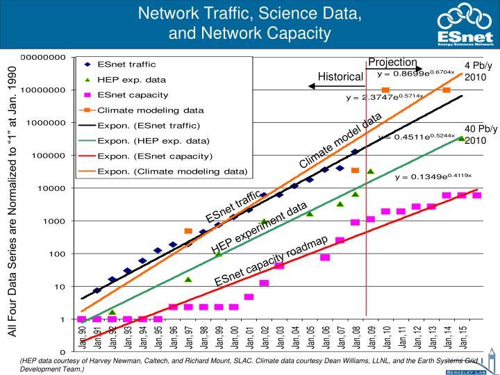 Network Traffic, Science Data,