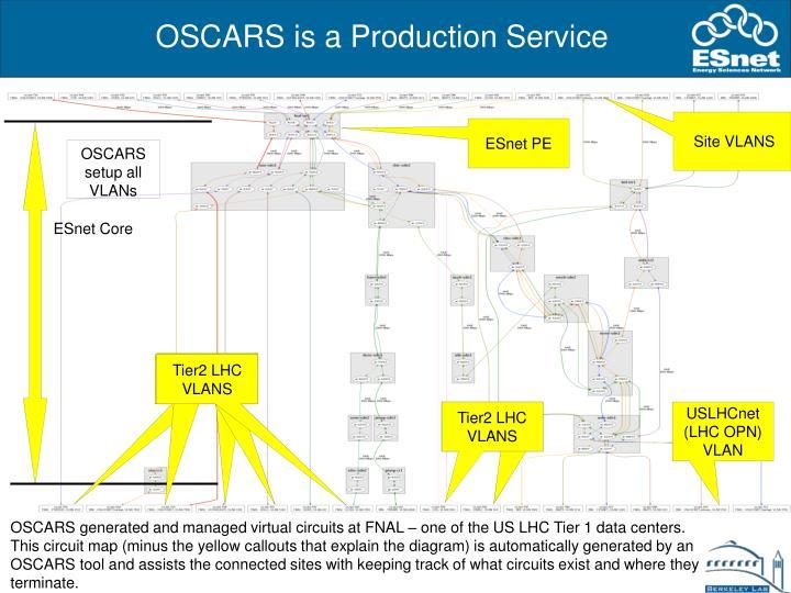 OSCARS is a Production Service