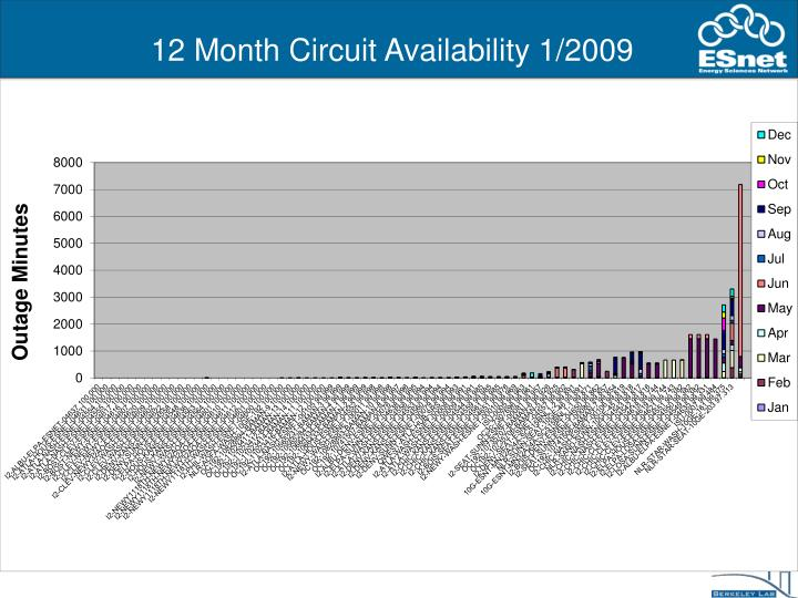 12 Month Circuit Availability 1/2009