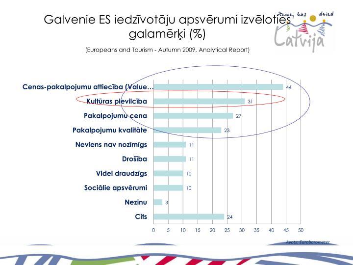 Galvenie ES iedzīvotāju apsvērumi izvēloties galamērķi (%)