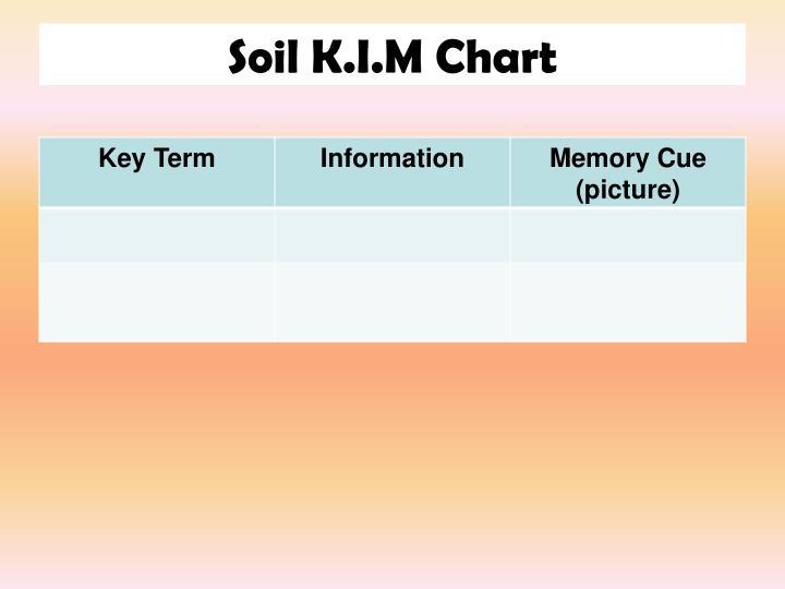 Soil K.I.M Chart