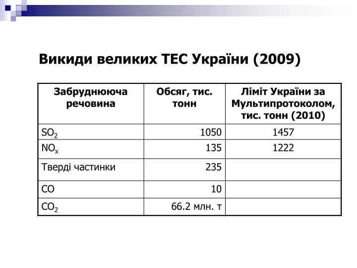 Викиди великих ТЕС України