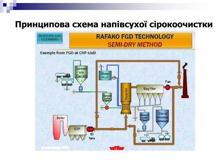 Принципова схема напівсухої сірокоочистки