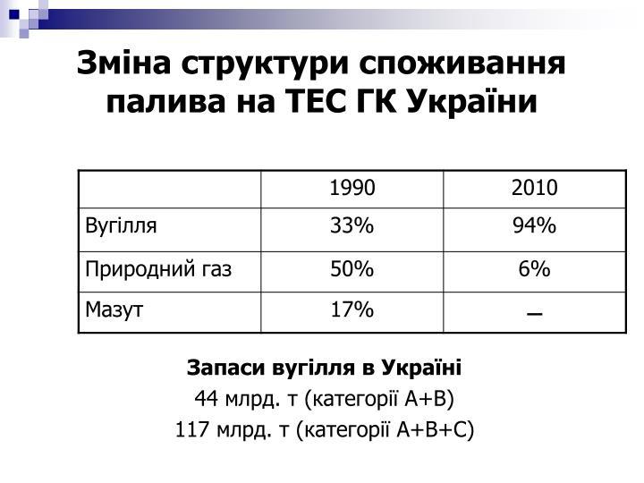 Зміна структури споживання палива на ТЕС ГК України