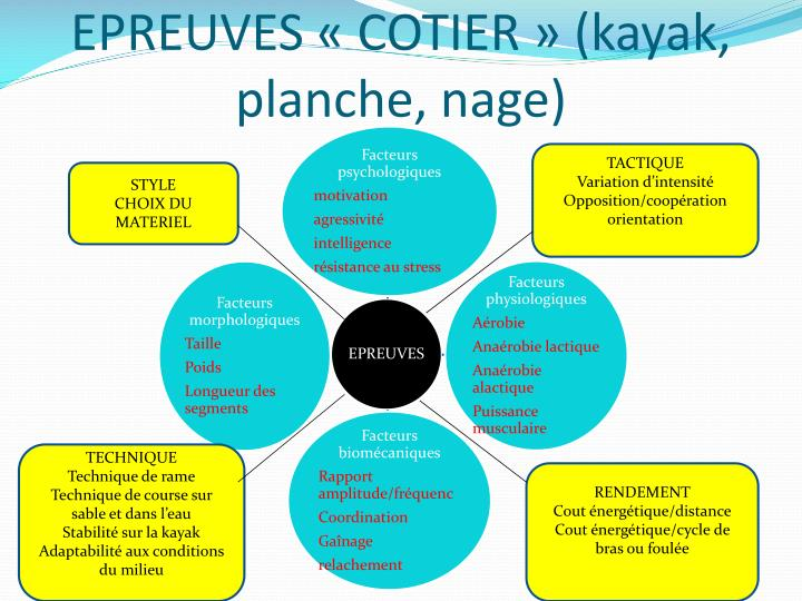 EPREUVES «COTIER» (kayak, planche, nage)