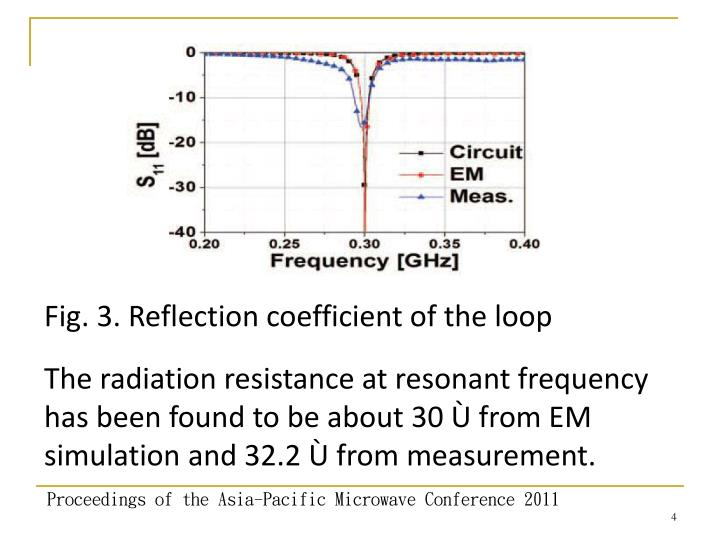 Fig. 3. Reflection coefficient of the loop