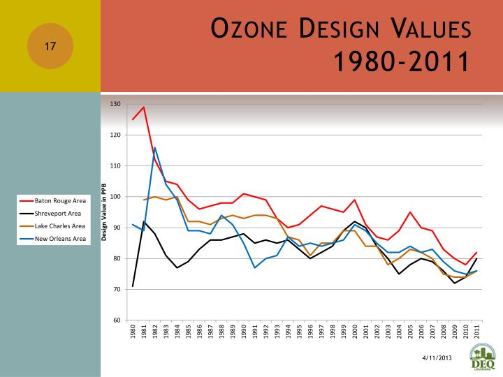 Ozone Design Values