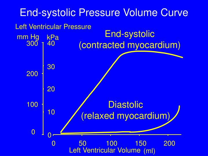 End-systolic Pressure Volume Curve