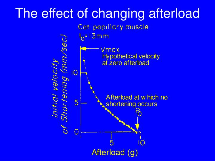 The effect of changing afterload