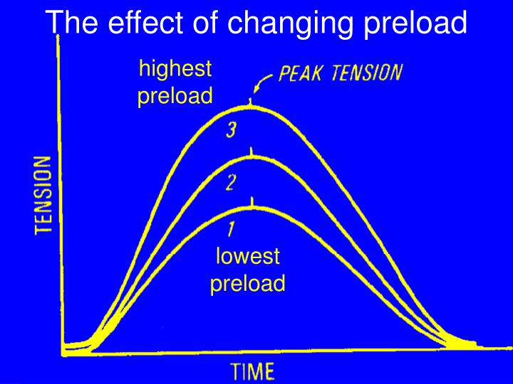 The effect of changing preload