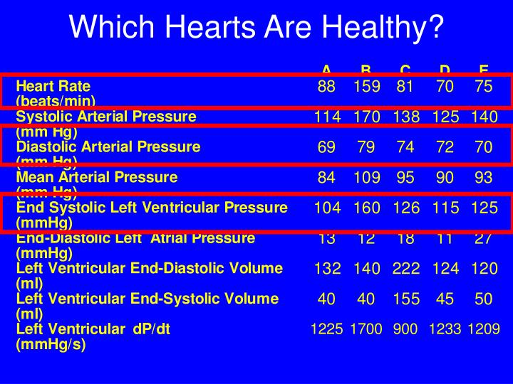 Which hearts are healthy