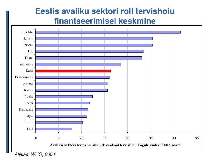 Eestis avaliku sektori roll tervishoiu finantseerimisel keskmine