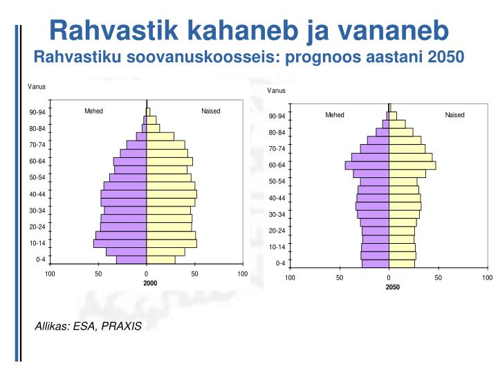 Rahvastik kahaneb ja vananeb