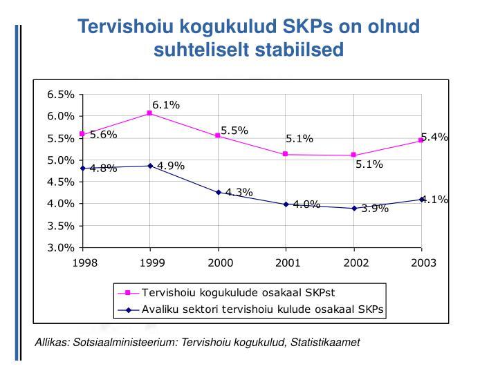 Tervishoiu kogukulud SKPs on olnud suhteliselt stabiilsed