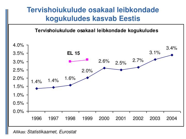 Tervishoiukulude osakaal leibkondade kogukuludes kasvab Eestis