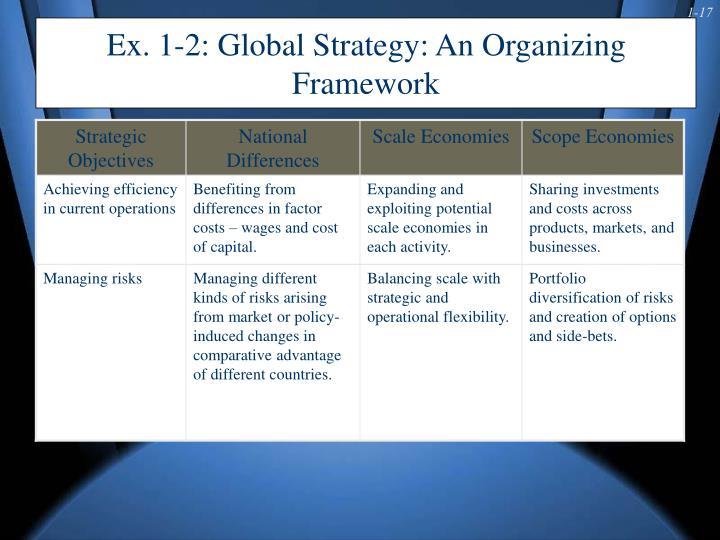 Ex. 1-2: Global Strategy: An Organizing Framework