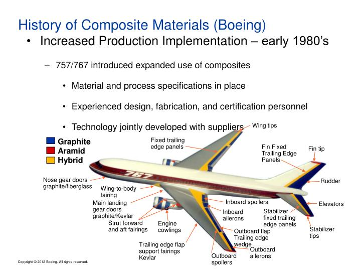Ppt Aerospace Materials Powerpoint Presentation Id 6586776