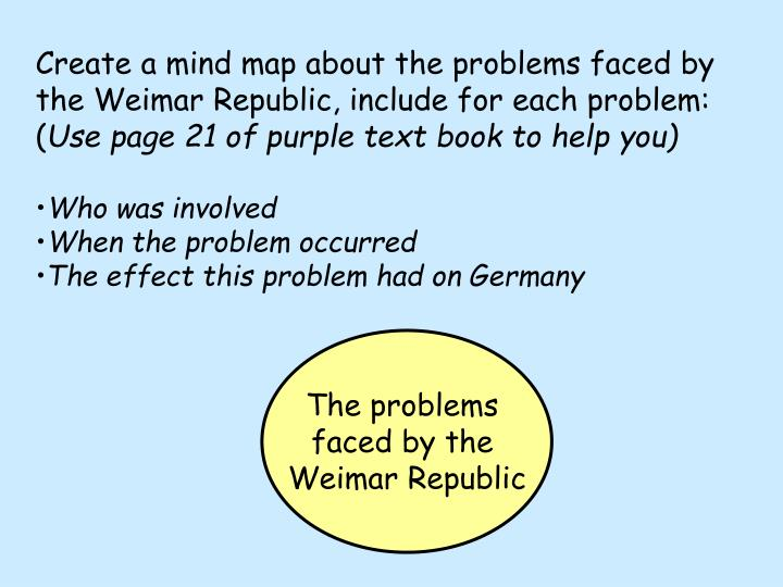 Create a mind map about the problems faced by the Weimar Republic, include for each problem: