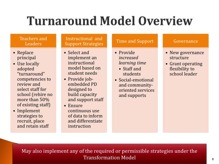 Turnaround Model Overview