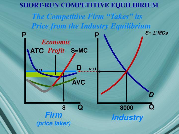SHORT-RUN COMPETITIVE EQUILIBRIUM