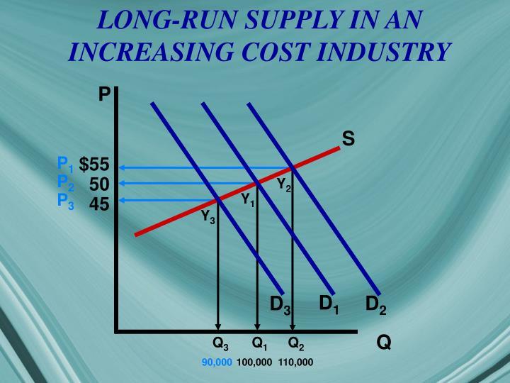 LONG-RUN SUPPLY IN AN