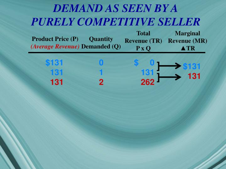 DEMAND AS SEEN BY A