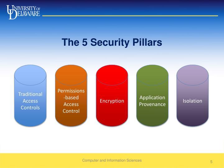 The 5 Security Pillars