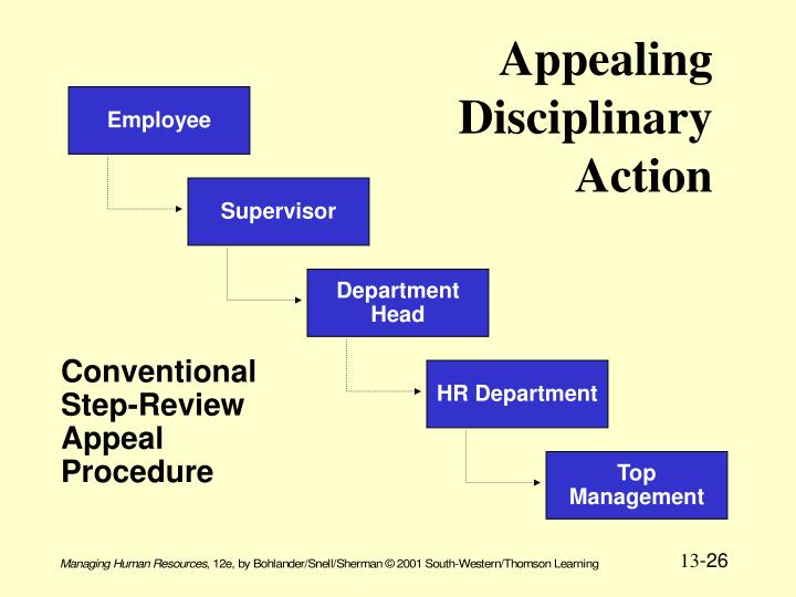 Appealing Disciplinary Action