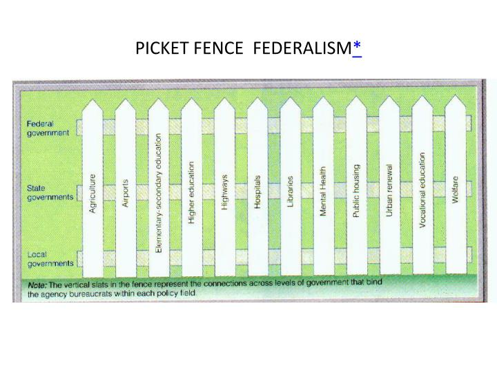 what is picket fence federalism