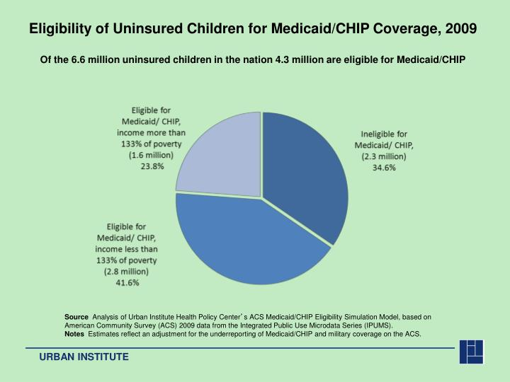 Eligibility of Uninsured Children for Medicaid/CHIP Coverage, 2009