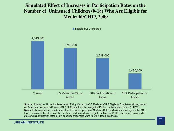 Simulated Effect of Increases in Participation Rates on the Number of  Uninsured Children (0-18) Who Are Eligible for Medicaid/CHIP, 2009
