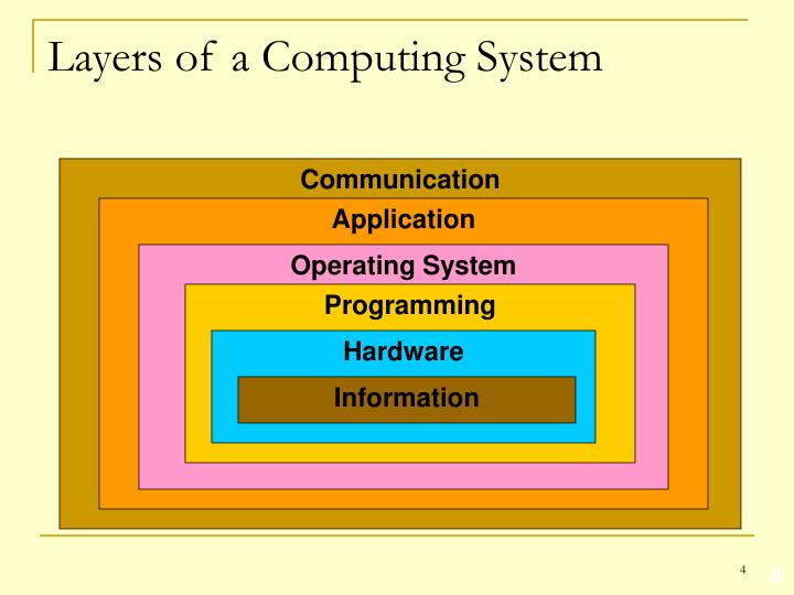 Layers of a Computing System
