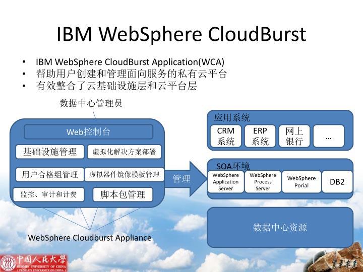 IBM WebSphere CloudBurst
