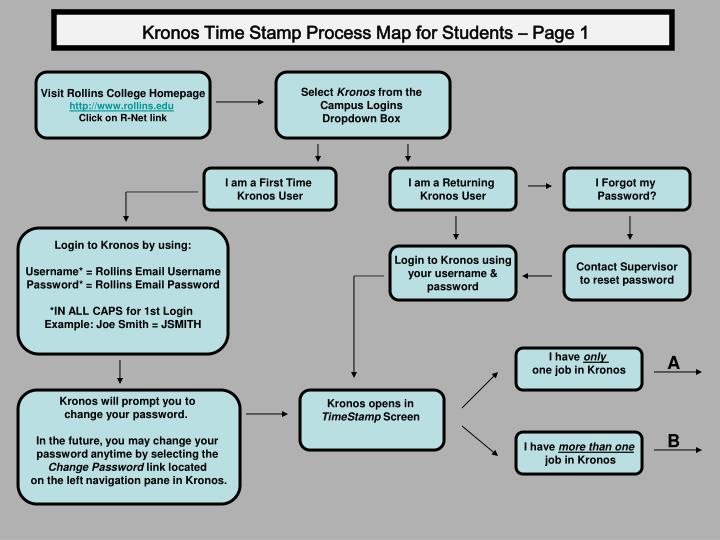 PPT - Kronos Time Stamp Process Map for Students – Page 1 PowerPoint