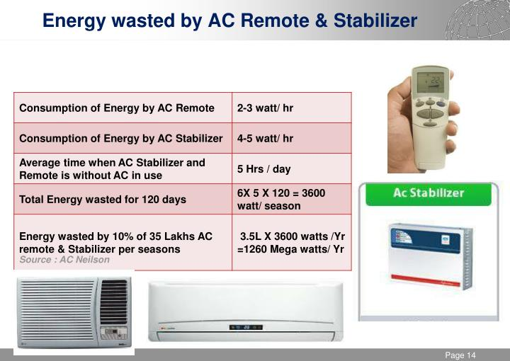 Energy wasted by AC Remote & Stabilizer