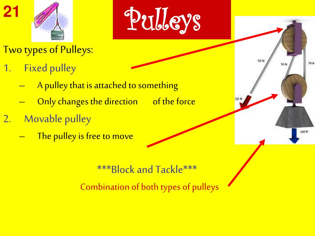 Types Of Pulley