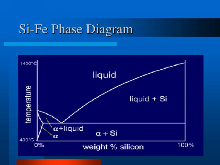 Si-Fe Phase Diagram