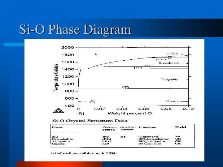 Si-O Phase Diagram