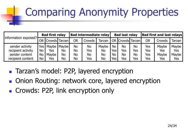 Comparing Anonymity Properties