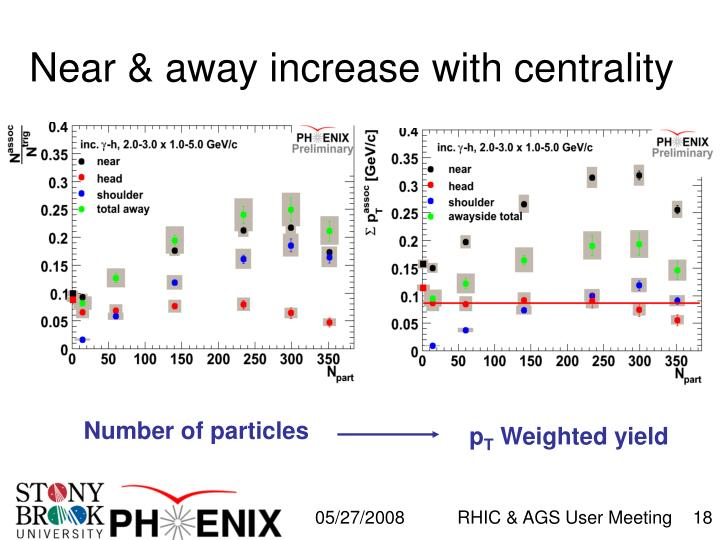 Near & away increase with centrality