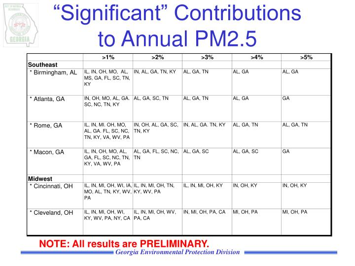 """""""Significant"""" Contributions"""