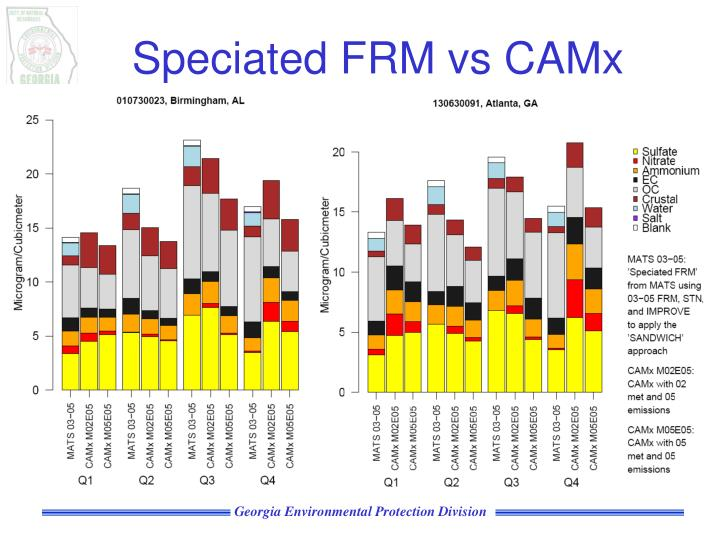 Speciated FRM vs CAMx